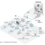 Arquitectura-FTTH-general