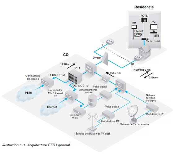 Tecnolog as utilizadas en fttx fiber optic wiki for Architecture ftth