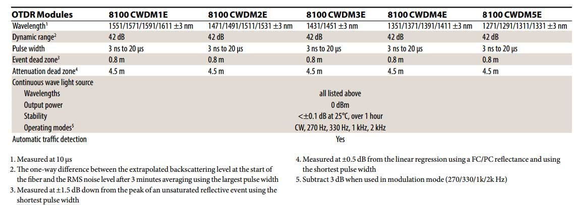 CWDM-OTDR-Module-Ordering-information