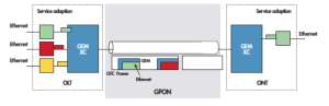 GPON-GEPON-comparison---GPON-Frame