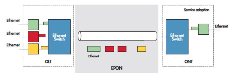 GPON GEPON Comprehensive Comparison - Fiber Optic Wiki