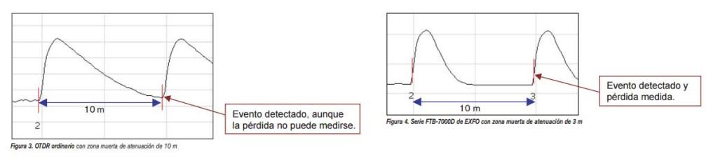 SELECCIÓN-DEL-OTDR-ADECUADO--Zona-muerta-de-atenuación