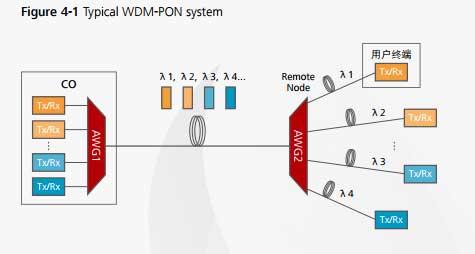 WDM-PON-Technology-1