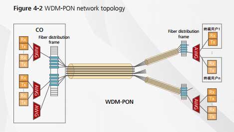 WDM-PON-Technology-2