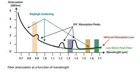 fiber-attenuation