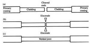 fusion splicing faq