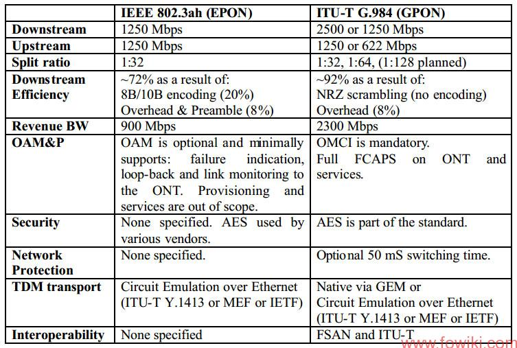 EPON-GPON-Comparision-table