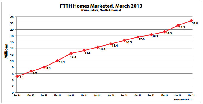 FTTH-Homes-Marketed,-March-2013-CN