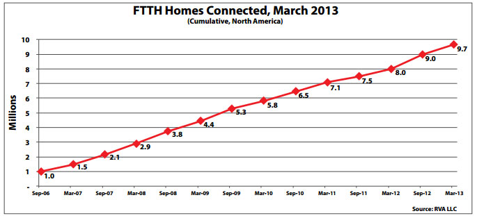 FTTH-Homes-Passed,-March-2013-3