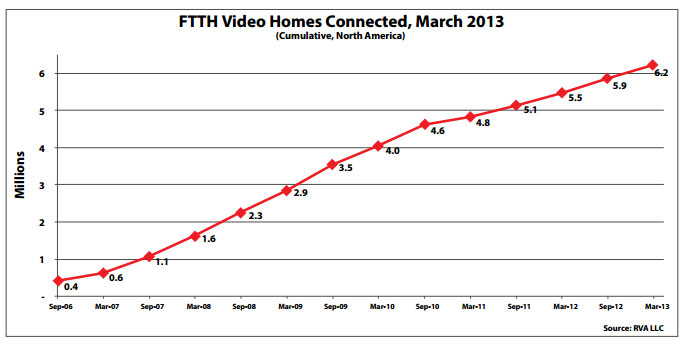 FTTH-Homes-Passed,-March-2013-4