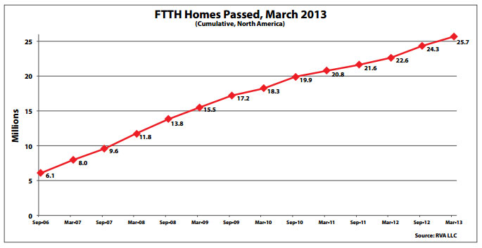 FTTH-Homes-Passed,-March-2013FTTH-Homes-Passed,-March-2013