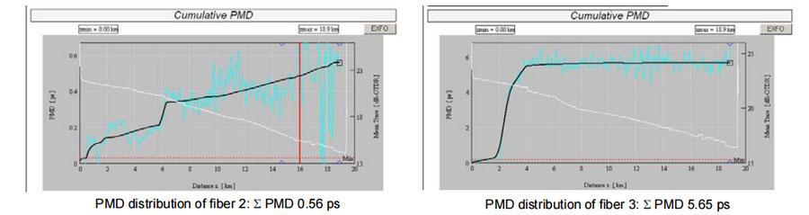 Original-PMD-distribution-of-fiber-2-and-fiber-3