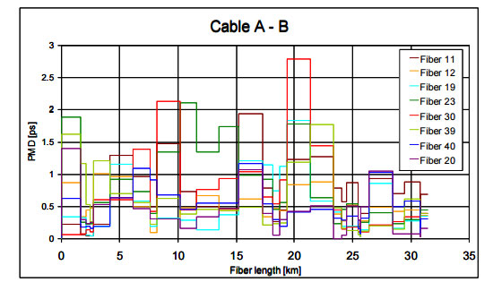 PMD-distribution-of-all-fibers-in-the-cable-A-B