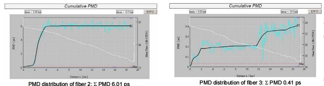 PMD-distribution-of-fiber-3-and-fiber-2-after