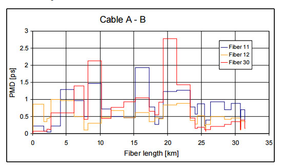 PMD-distribution-selected-fibers-in-the-cable-A-B