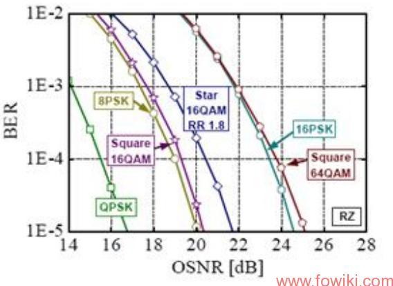 Receiver-Sensitivity-of-Various-Modulation-Formats