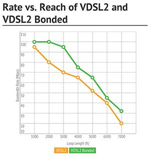 Rate vs. Reach of VDSL2 and VDSL2 Bonded