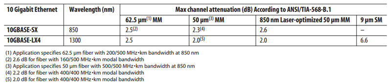 Maximum-channel-attenuation