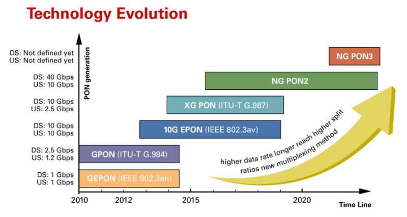 PON-NEtwork-Evolvment