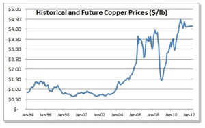 historical_copper_prices