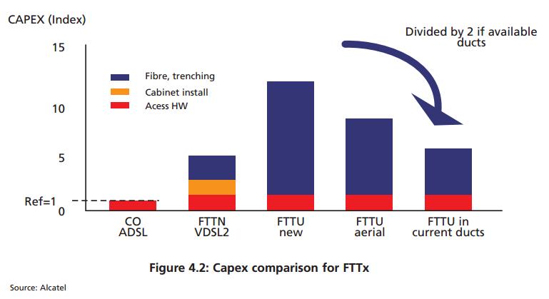 Capex-comparison-for-FTTx