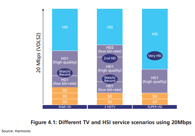 Different-TV-and-HSI-service-scenarios-using-20Mbps