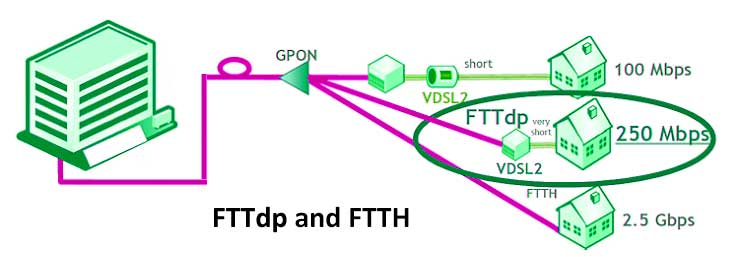 fttdp-and-ftth