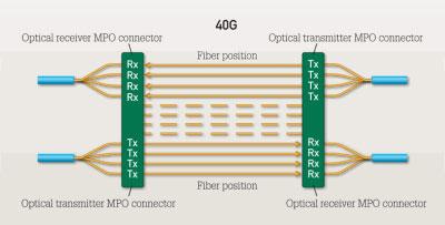 40g-network