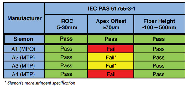 Table 2b: End Face Geometry Test Results for LC side of the MPO/MTP-to-LC Hybrid Assemblies