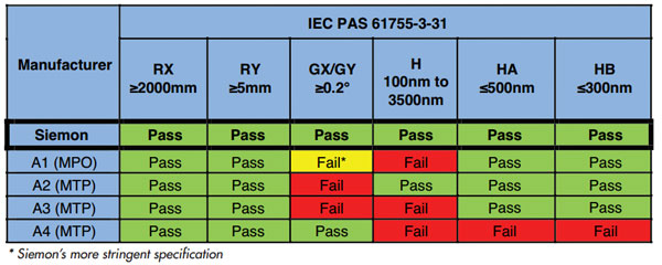 End Face Geometry Test Results for MPO/MTP side of the MPO/MTP-to-LC Hybrid Assemblies