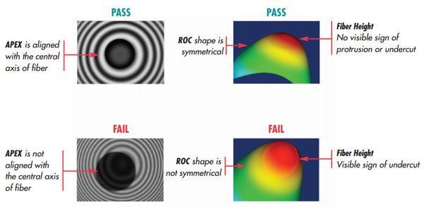 Figure 2: LC End face geometry parameters as defined by IEC PAS 61755-3-1