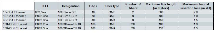 bandwidth-fiber-distance