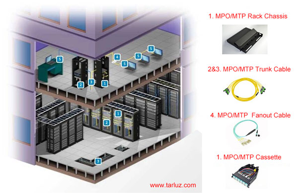 mpo-high-density-data-center-solutions600
